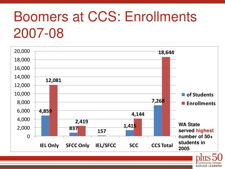 Boomers at CCS: Enrollments 2007-08