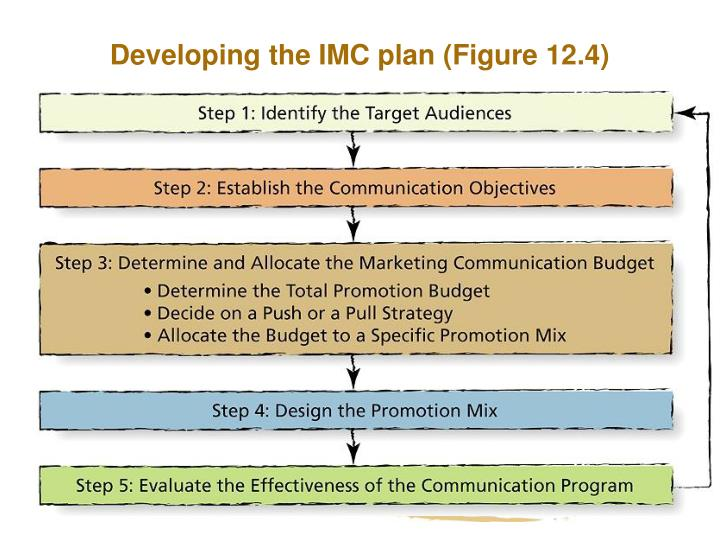 Developing the IMC plan (Figure 12.4)