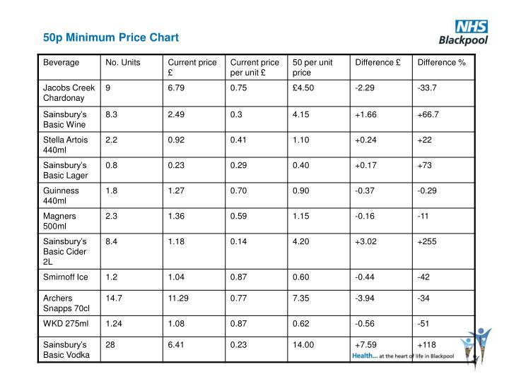 50p Minimum Price Chart