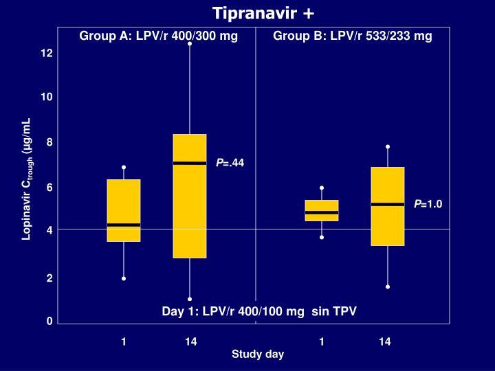 Tipranavir +