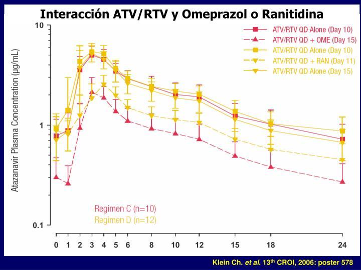 Interacción ATV/RTV y Omeprazol o Ranitidina