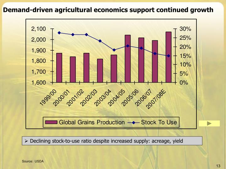Demand-driven agricultural economics support continued growth