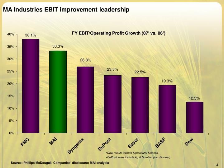 MA Industries EBIT improvement leadership
