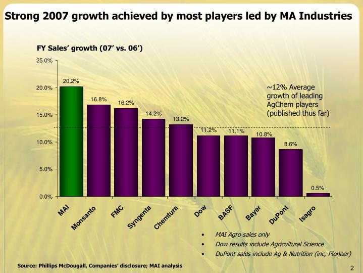 Strong 2007 growth achieved by most players led by MA Industries