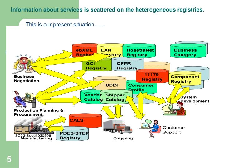 Information about services is scattered on the heterogeneous registries.
