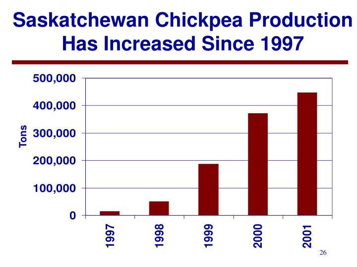 Saskatchewan Chickpea Production Has Increased Since 1997