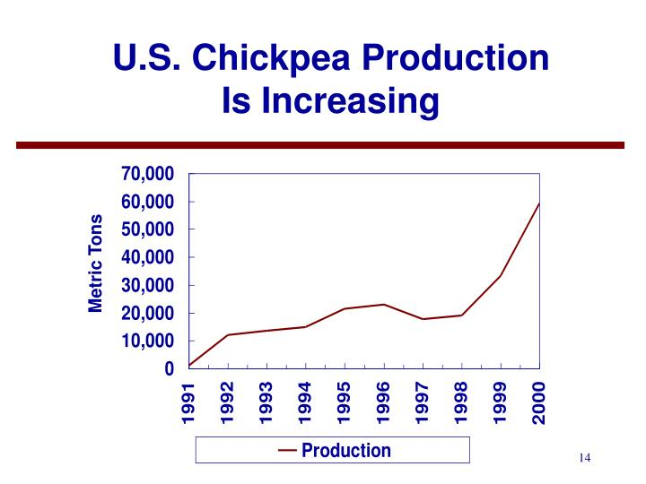 U.S. Chickpea Production