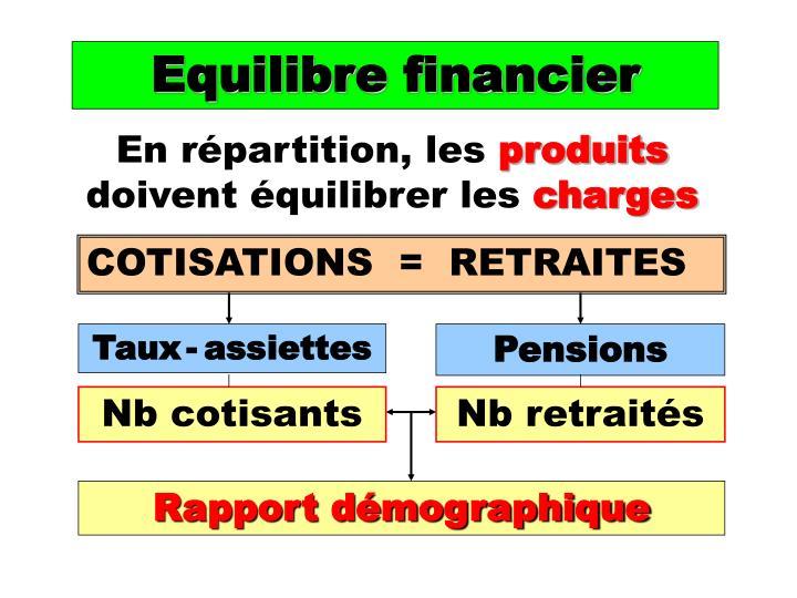 Equilibre financier