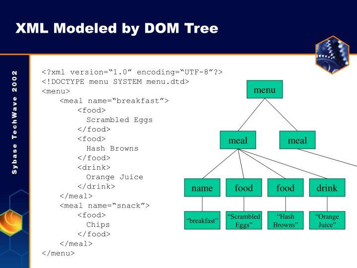 XML Modeled by DOM Tree