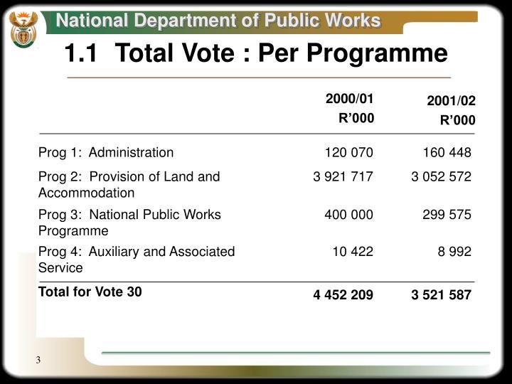 1.1Total Vote : Per Programme