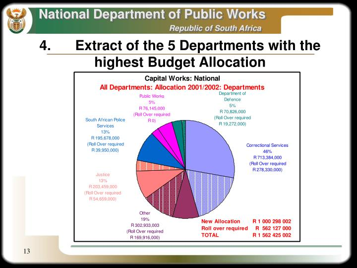 4.	Extract of the 5 Departments with the  highest Budget Allocation