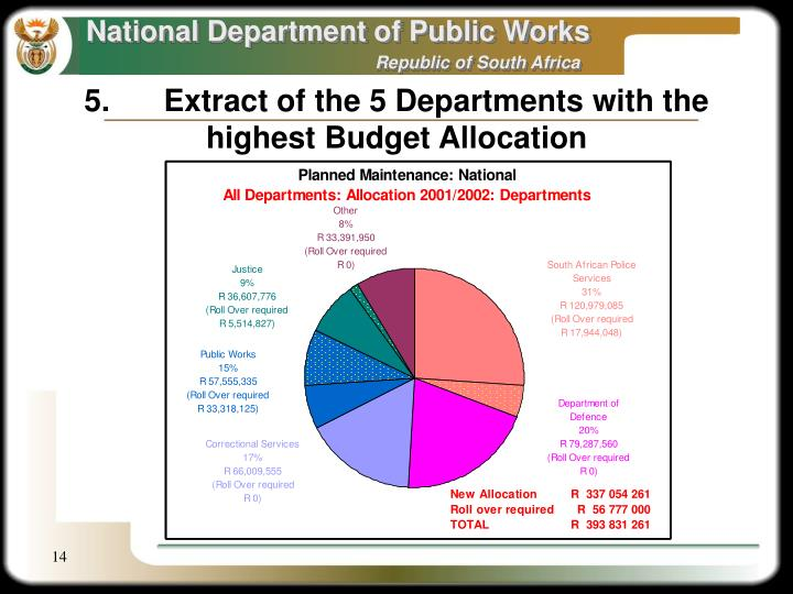 5.	Extract of the 5 Departments with the  highest Budget Allocation