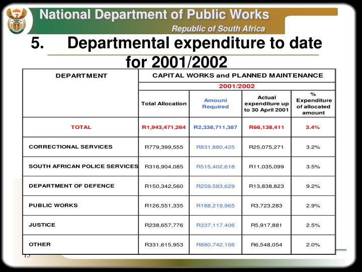 5.	Departmental expenditure to date for 2001/2002