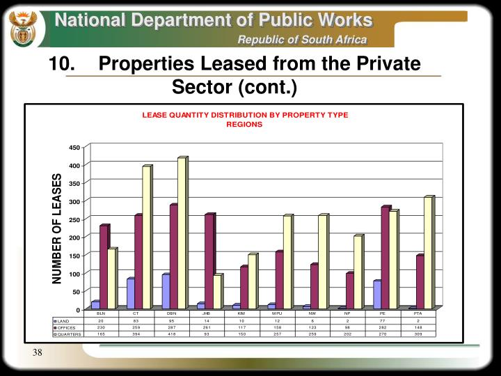 10.Properties Leased from the Private Sector