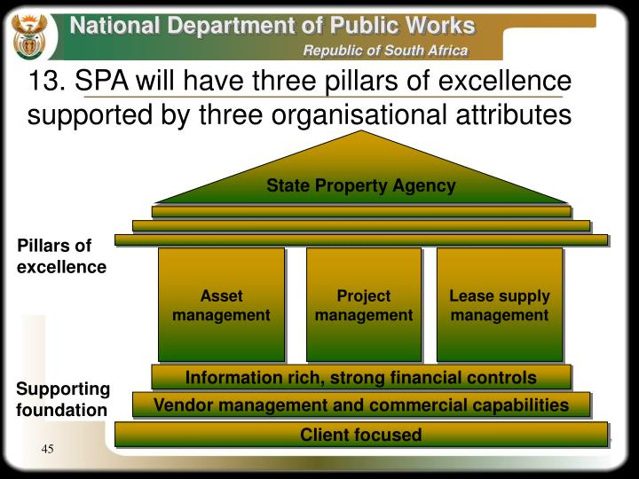 State Property Agency