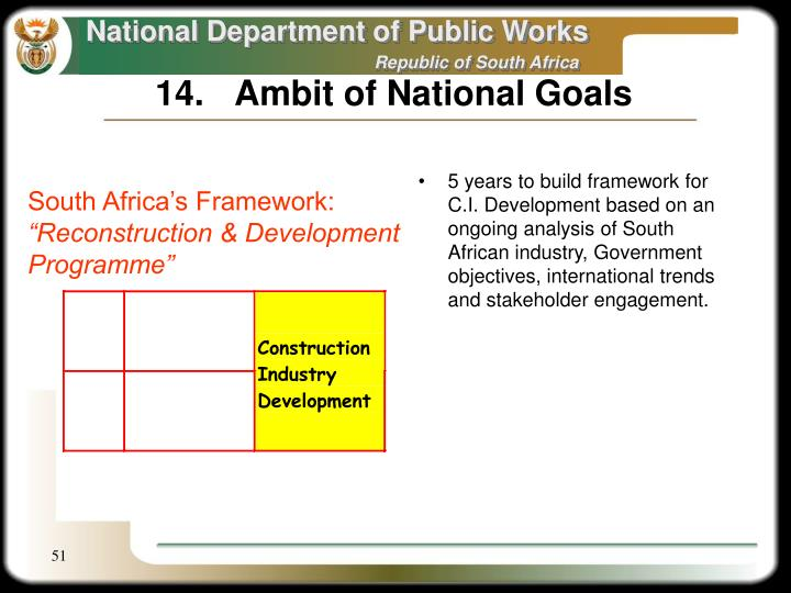 14.	Ambit of National Goals
