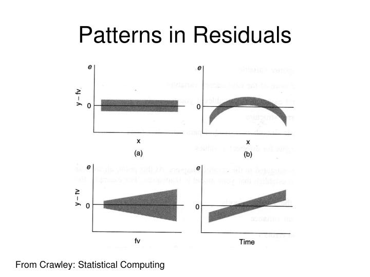 Patterns in Residuals