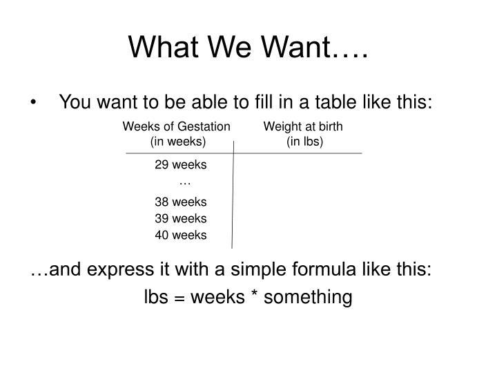 Weeks of Gestation