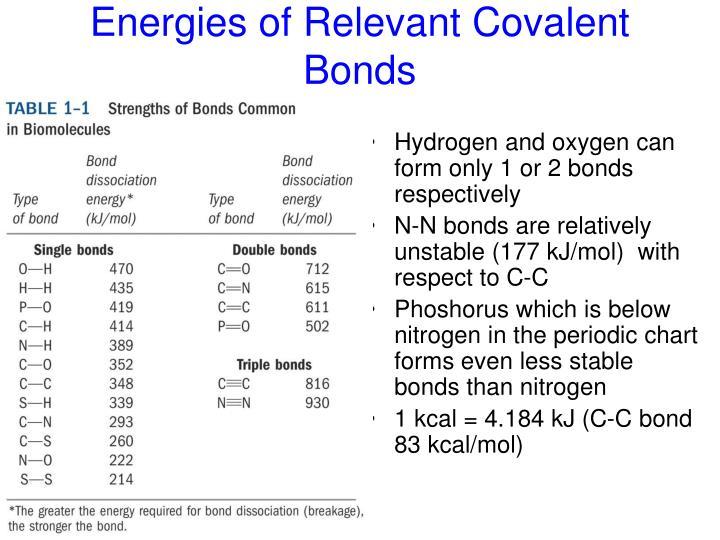 Energies of Relevant Covalent Bonds