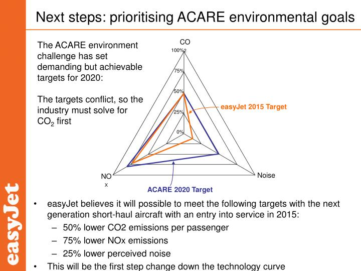 Next steps prioritising acare environmental goals