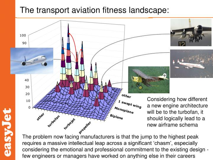 The transport aviation fitness landscape