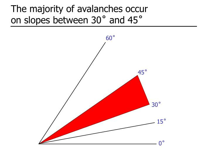 The majority of avalanches occur