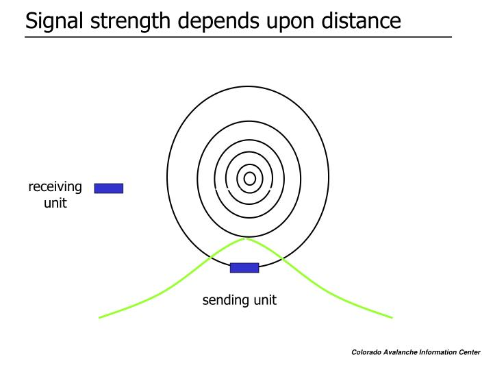 Signal strength depends upon distance