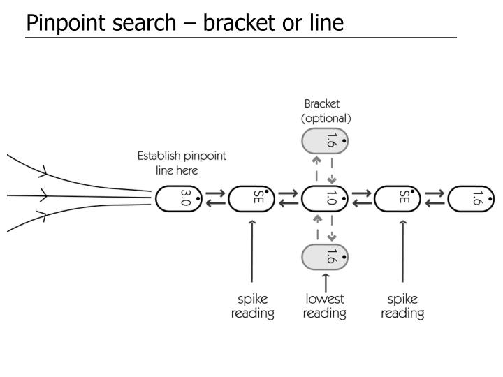 Pinpoint search – bracket or line