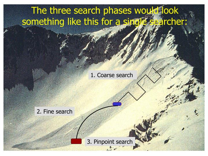 The three search phases would look