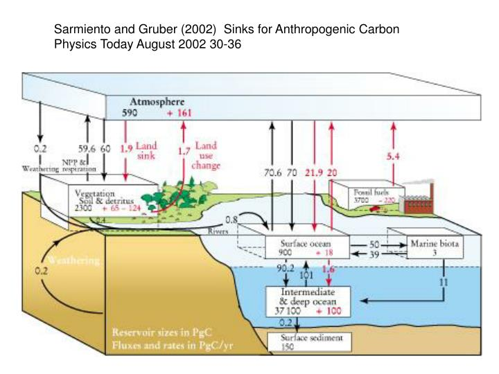 Sarmiento and Gruber (2002)  Sinks for Anthropogenic Carbon