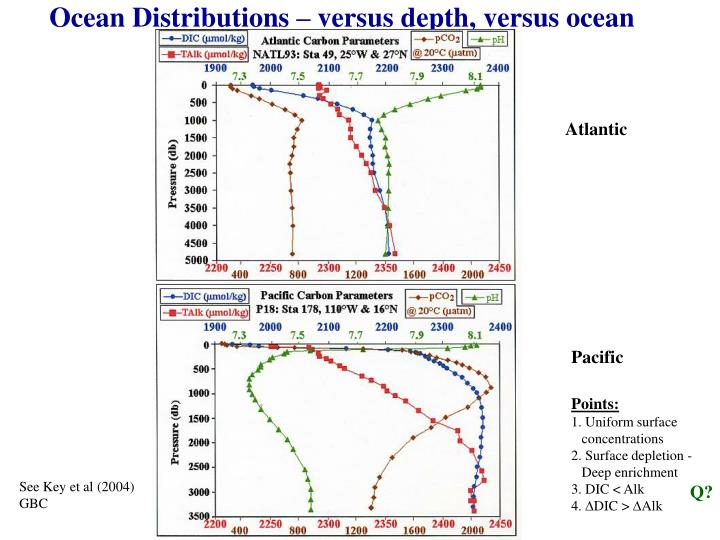 Ocean Distributions – versus depth, versus ocean