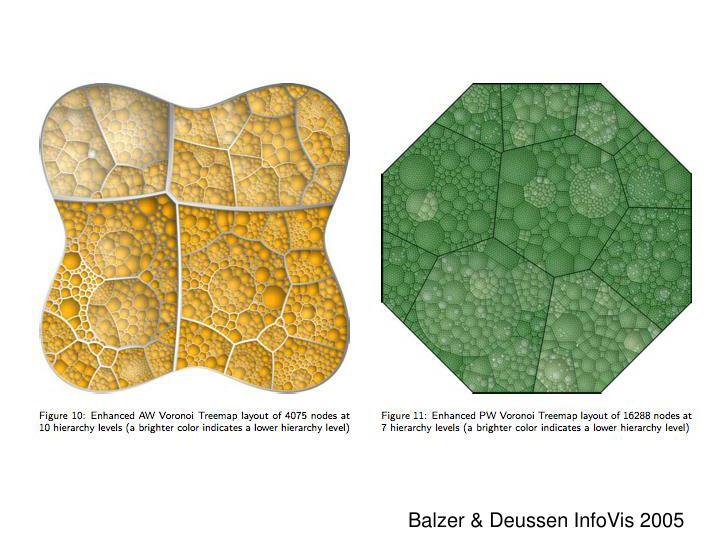 Balzer & Deussen InfoVis 2005
