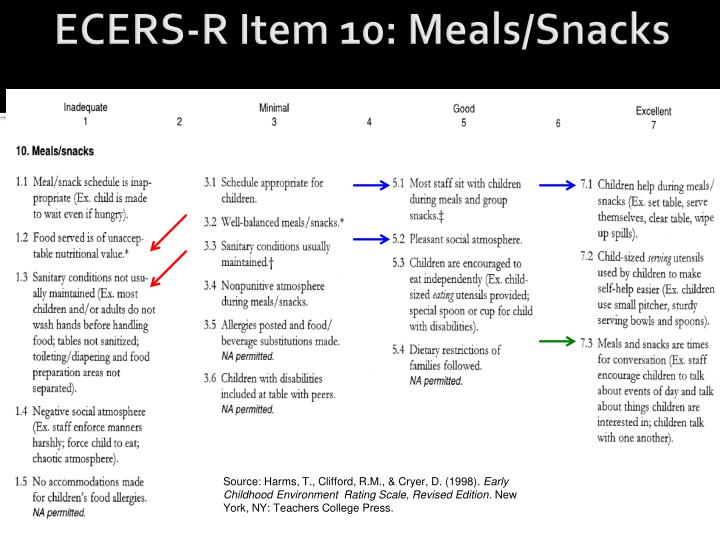 ECERS-R Item 10: Meals/Snacks