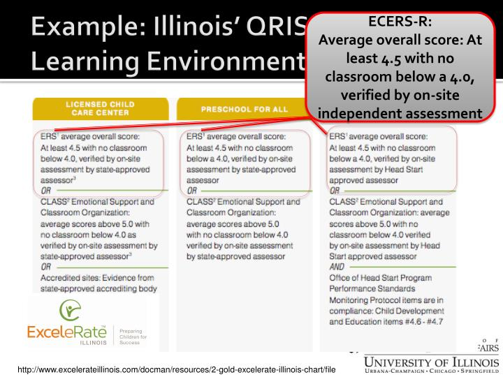 Example: Illinois' QRIS