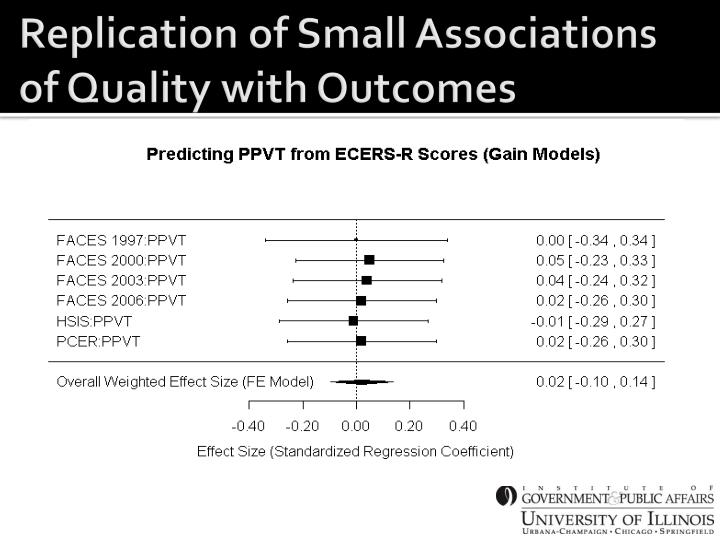 Replication of Small Associations of Quality with Outcomes