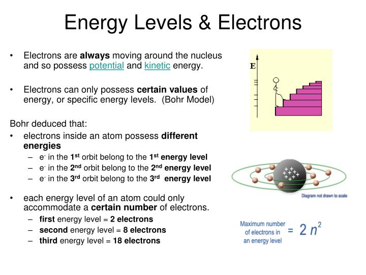 Energy Levels & Electrons