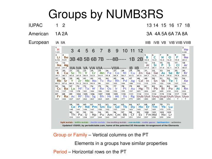 Groups by NUMB3RS