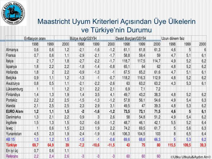 Maastricht Uyum Kriterleri Açısından Üye Ülkelerin ve Türkiye'nin Durumu