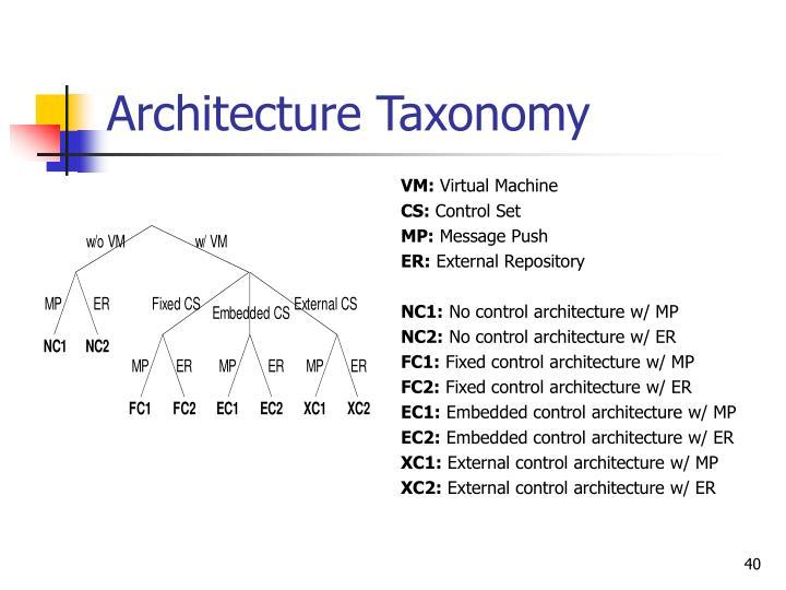 Architecture Taxonomy