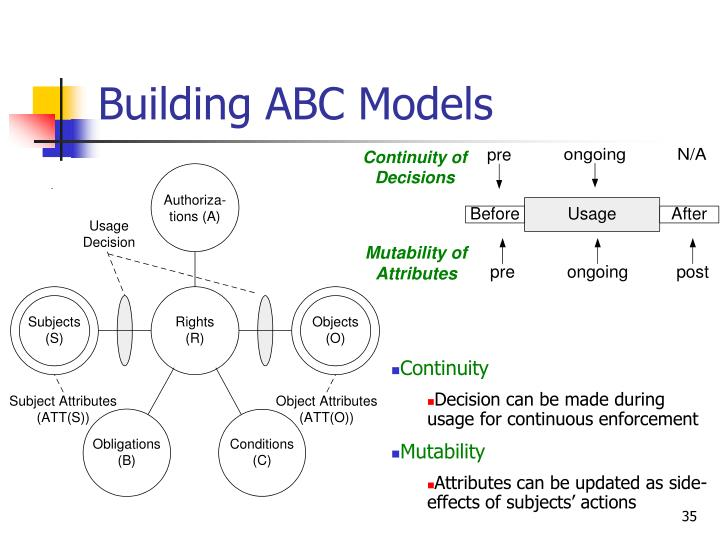 Building ABC Models