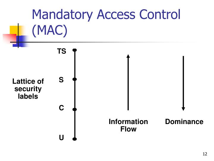Mandatory Access Control (MAC)