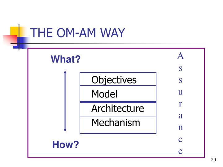 THE OM-AM WAY