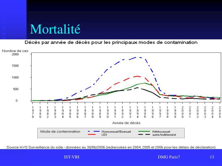 Mortalité