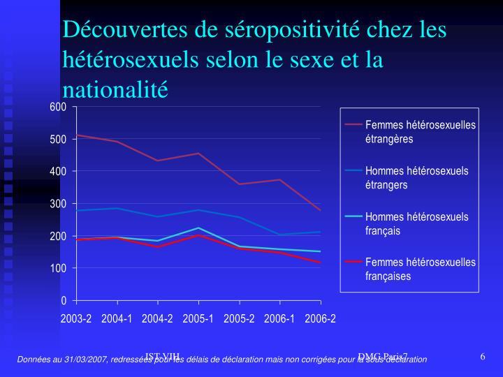 Découvertes de séropositivité chez les hétérosexuels selon le sexe et la nationalité