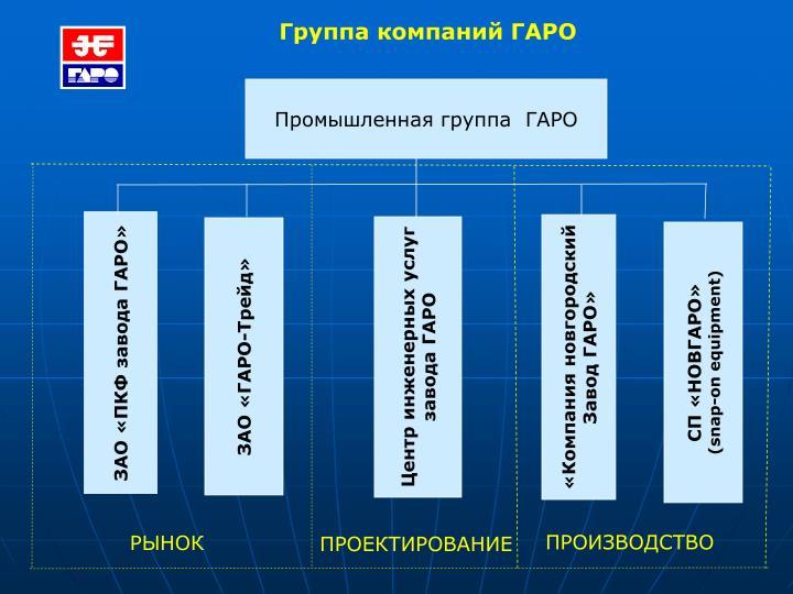 Группа компаний ГАРО