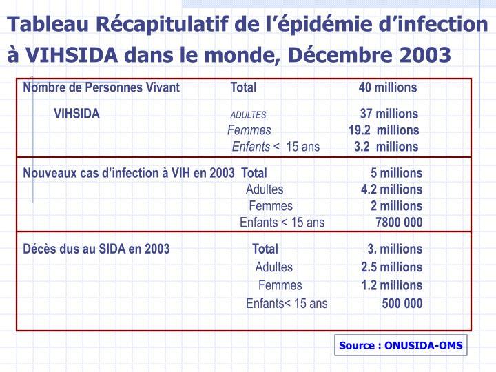 Tableau Récapitulatif de l'épidémie d'infection à VIHSIDA dans le monde, Décembre 2003