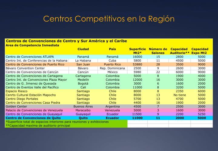 Centros Competitivos en la Región
