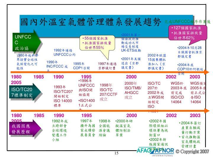 國內外溫室氣體管理體系發展趨勢