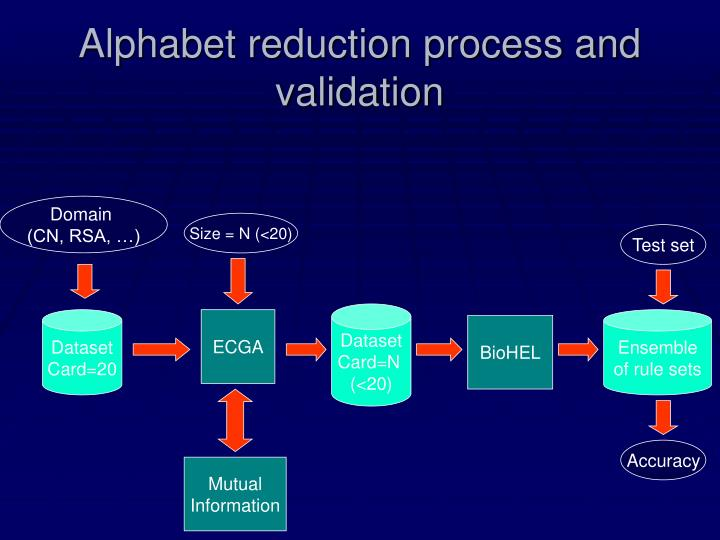 Alphabet reduction process and validation
