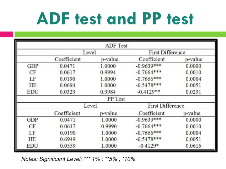 ADF test and PP test